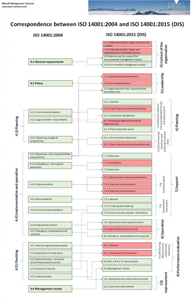 ISO 14001:2015 and 2004 Comparison Diagram