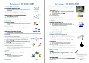 Summary of ISO 14001-2015 pic